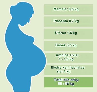 Gebelikte-kilo-artışı